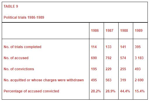 Political trials 1986-1989